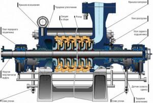Как повысить надежность нефтегазового оборудования